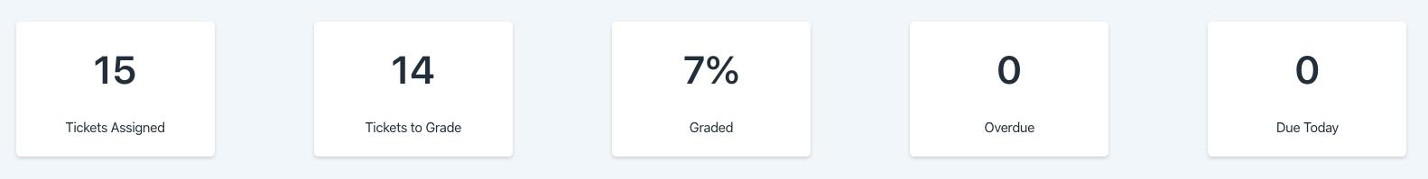 overall metrics